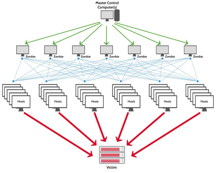 Attack Type DDoS Diagram