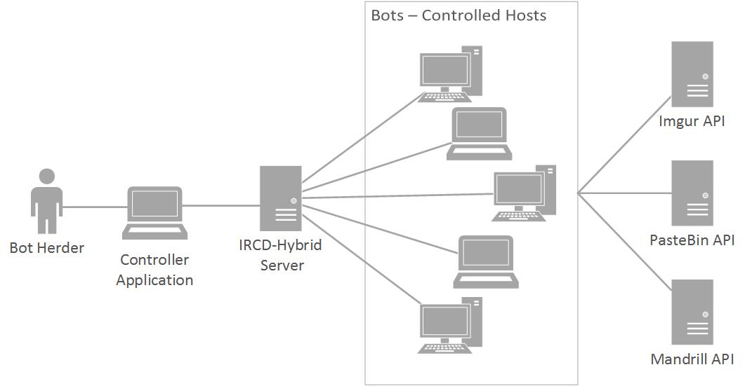 Botnet Lab Architecture